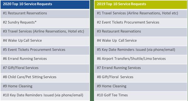 2020 top 10 service requests worklife concierge