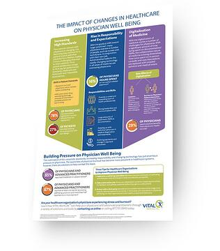 The Impact of Changes in Healthcare on Physician Well Being