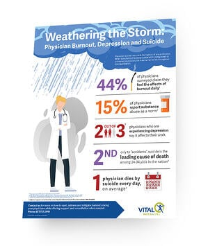 Weathering the Storm: How Burnout Can Lead to Physician Suicide Infographic
