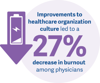 VWL_InsightGraphics_How Your Healthcare Organization's Culture Will Shape the New Normal
