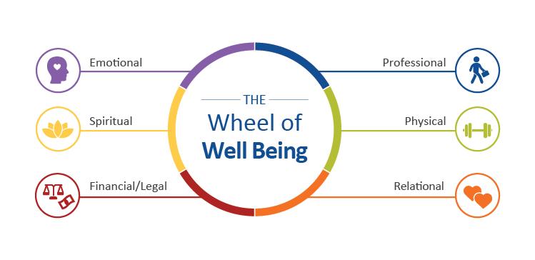 VITAL WorkLife Wheel of Well Being