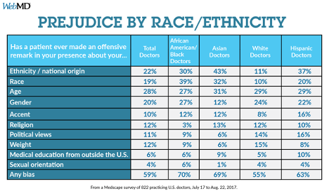 WebMD Chart Prejudice by Race/Ethnicity